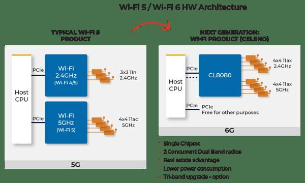 Wi-Fi 6 AP Design