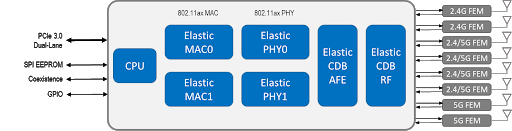 ElasticMIMO solution architecture-
