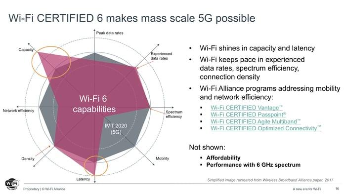 Wi-Fi 6 capabilities