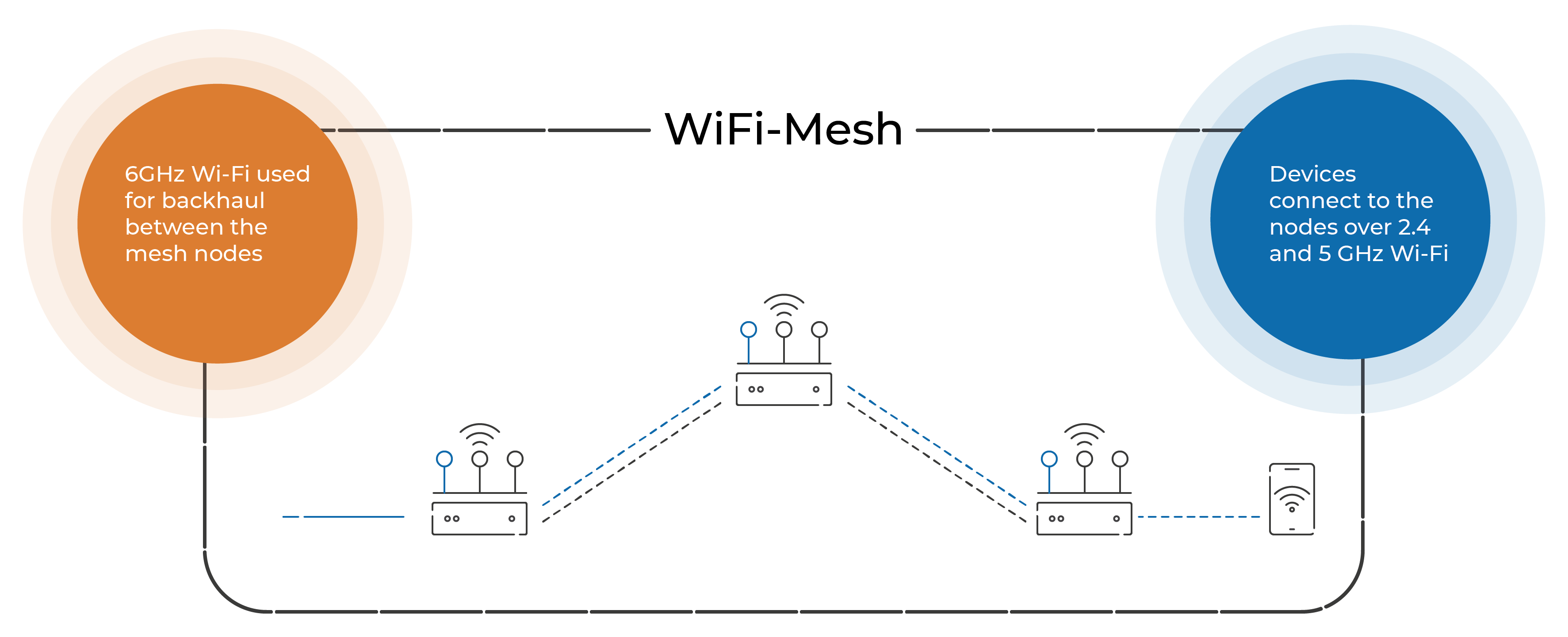 6E: The ideal wireless spectrum for dedicated connection between the nodes